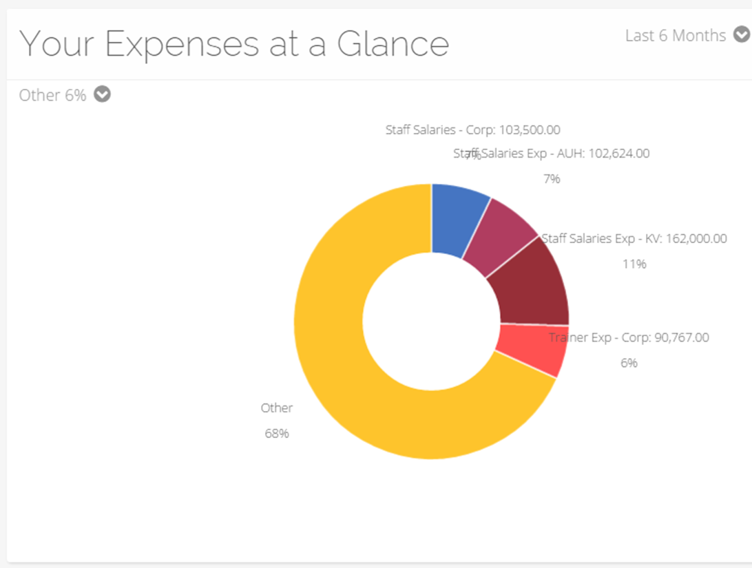 expense graph - move2clouds Online Accounting Software