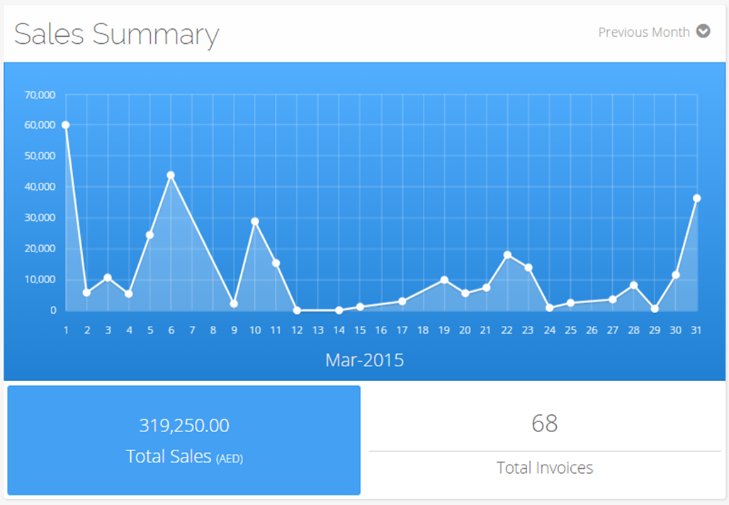 sales summary graph in move2clouds - Online Accounting Software