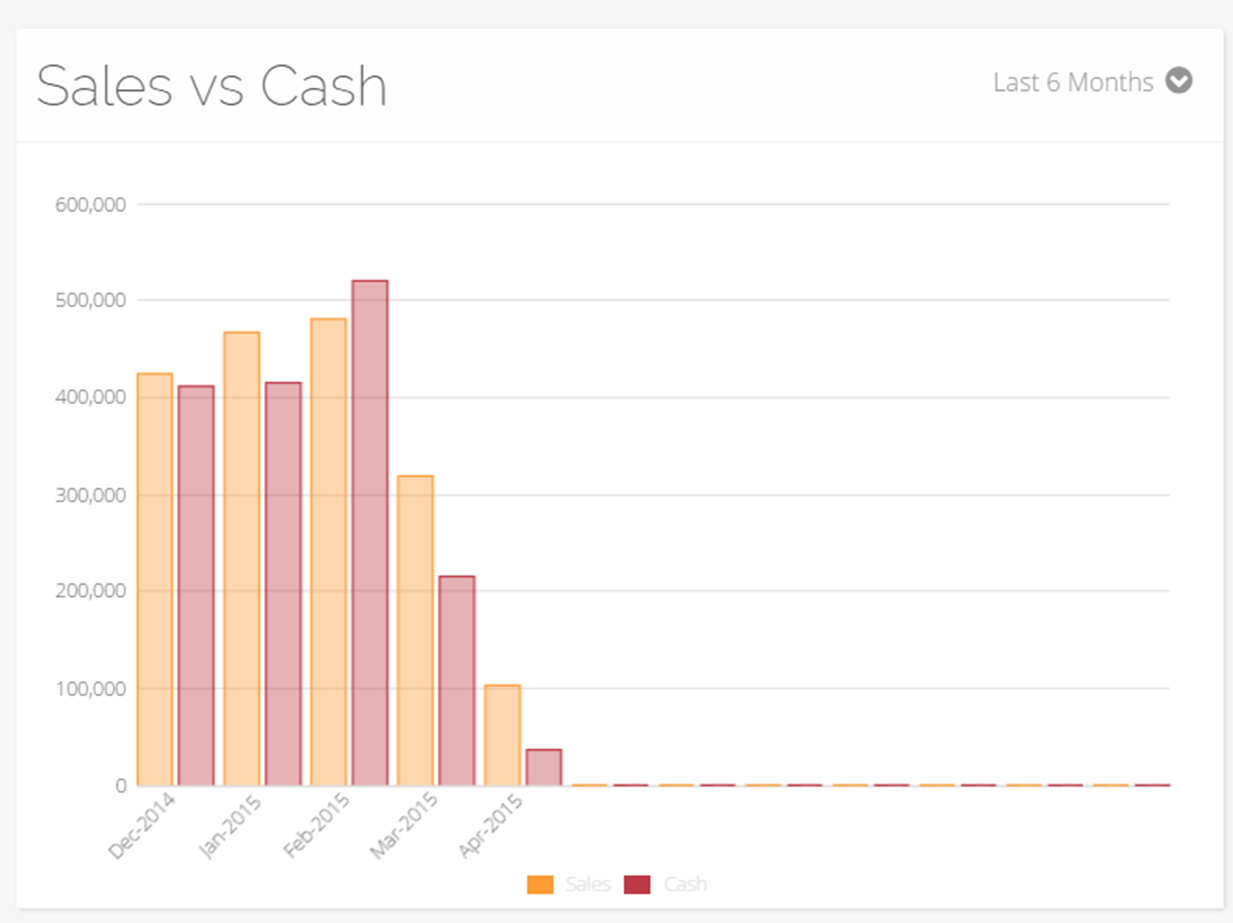 sales vs cash graph - move2clouds Online Accounting Software